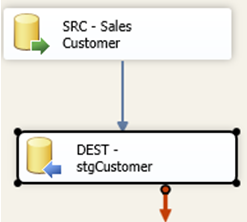 "Contenu du Data Flow Task ""Alim stgCustomer"""
