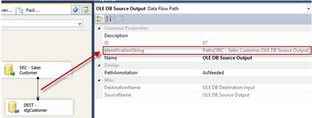 Valeur de l'attribut IdentificationString du flux de données