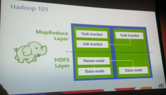 2-Hadoop-101