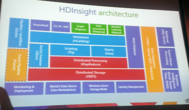 3-HDInsight-architecture