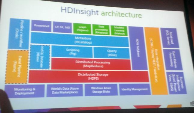 3-HDInsight-architecture