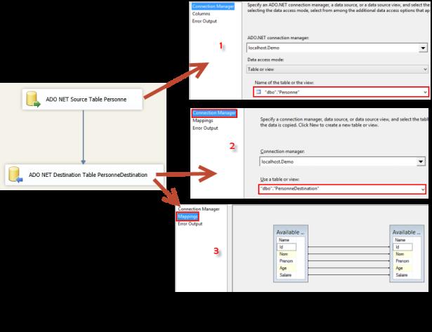DataFlow Task Insertion