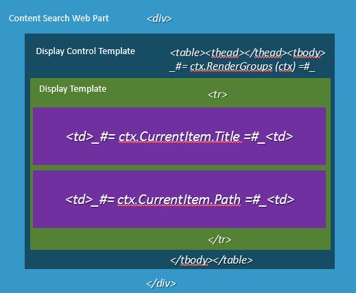 Schéma display template