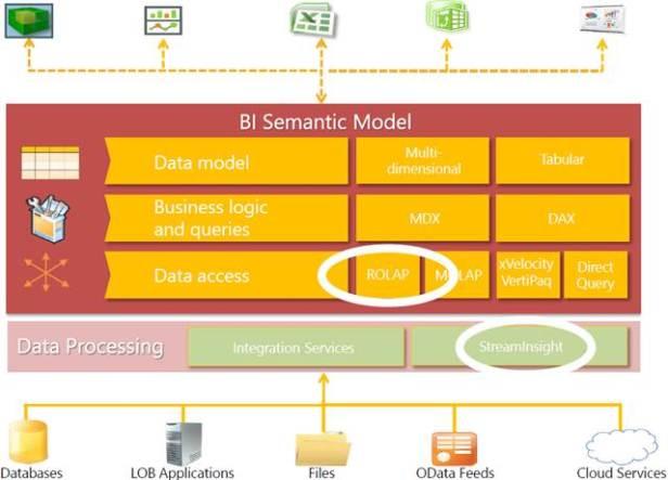 Architecture Temps réel BI avec Analysis Services