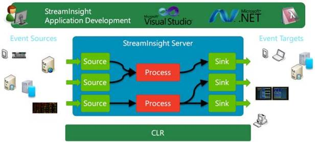 2-Architecture_StreamInsight