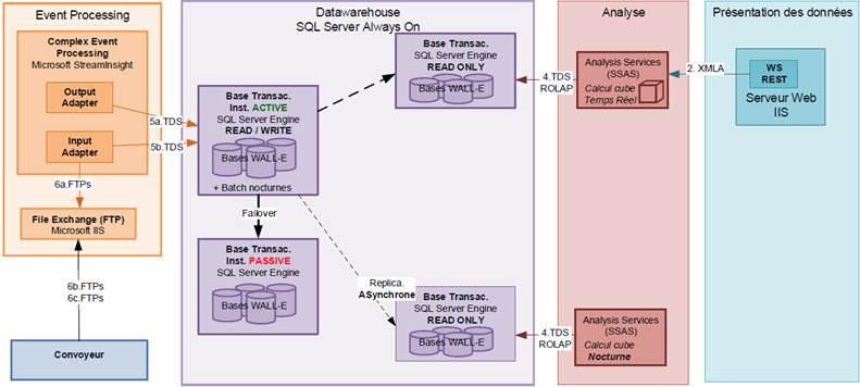 Jss 2013 session bi en temps r el sql server les for Architecture bi