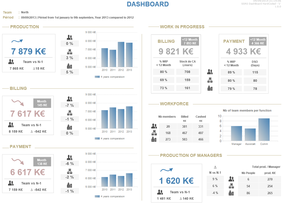 Ssrs Design Layout For Executive Dashboard Les