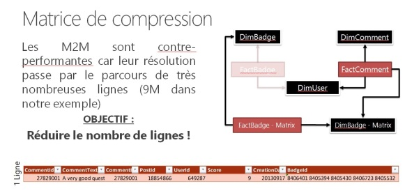 matrice de compression