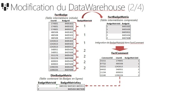 modification du dataware 2