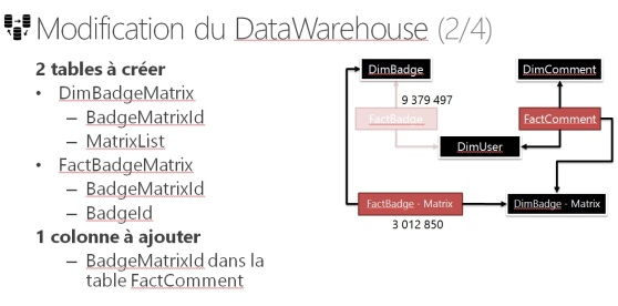 modification du dataware