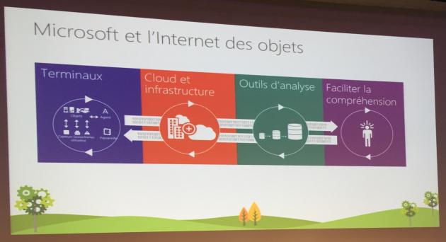 IOT selon Microsoft