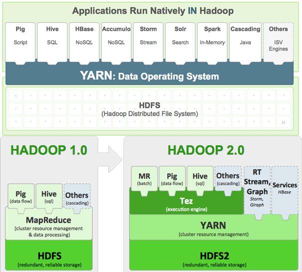 HadoopStack