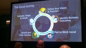 Microsoft Ignite 2015 – Yammer for team Collaboration – Mercredi 6 mai