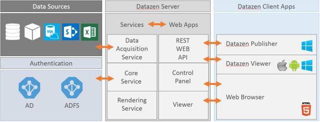 Datazen_architecture_overview