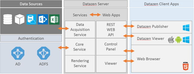 Datazen_architecture_overview