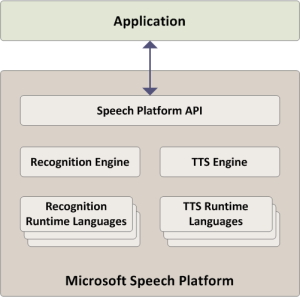 Microsoft Speech Platform