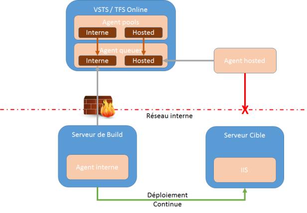 VSTS_BuildInterne